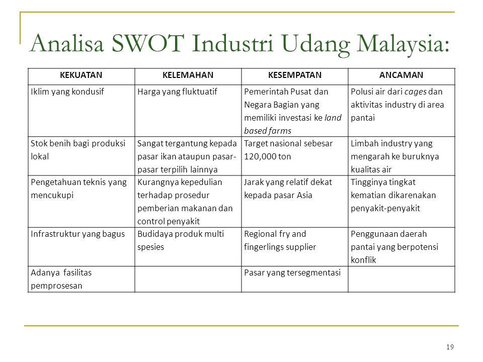 19 Analisa SWOT Industri Udang Malaysia: KEKUATANKELEMAHANKESEMPATANANCAMAN Iklim yang kondusifHarga yang fluktuatif Pemerintah Pusat dan Negara Bagia