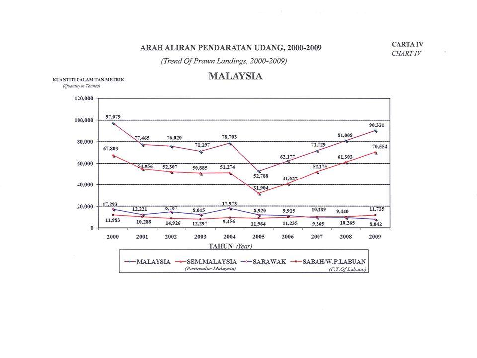 20 Rekomendasi Peningkatan akses pasar dan informasi mengenai pasar udang di Malaysia terhadap produsen produk udang di Indonesia.