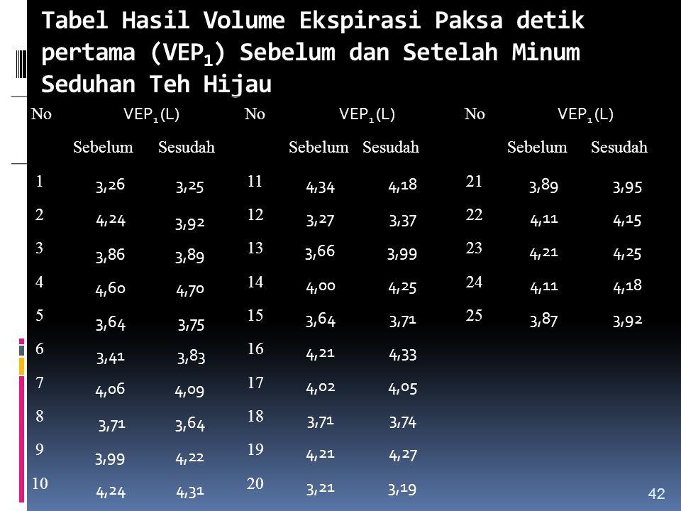 Tabel Hasil Volume Ekspirasi Paksa detik pertama (VEP 1 ) Sebelum dan Setelah Minum Seduhan Teh Hijau No VEP 1 (L) No VEP 1 (L) No VEP 1 (L) SebelumSe