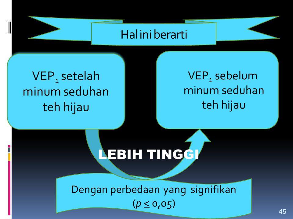 Hal ini berarti VEP 1 sebelum minum seduhan teh hijau VEP 1 setelah minum seduhan teh hijau Dengan perbedaan yang signifikan (p < 0,05) LEBIH TINGGI 4