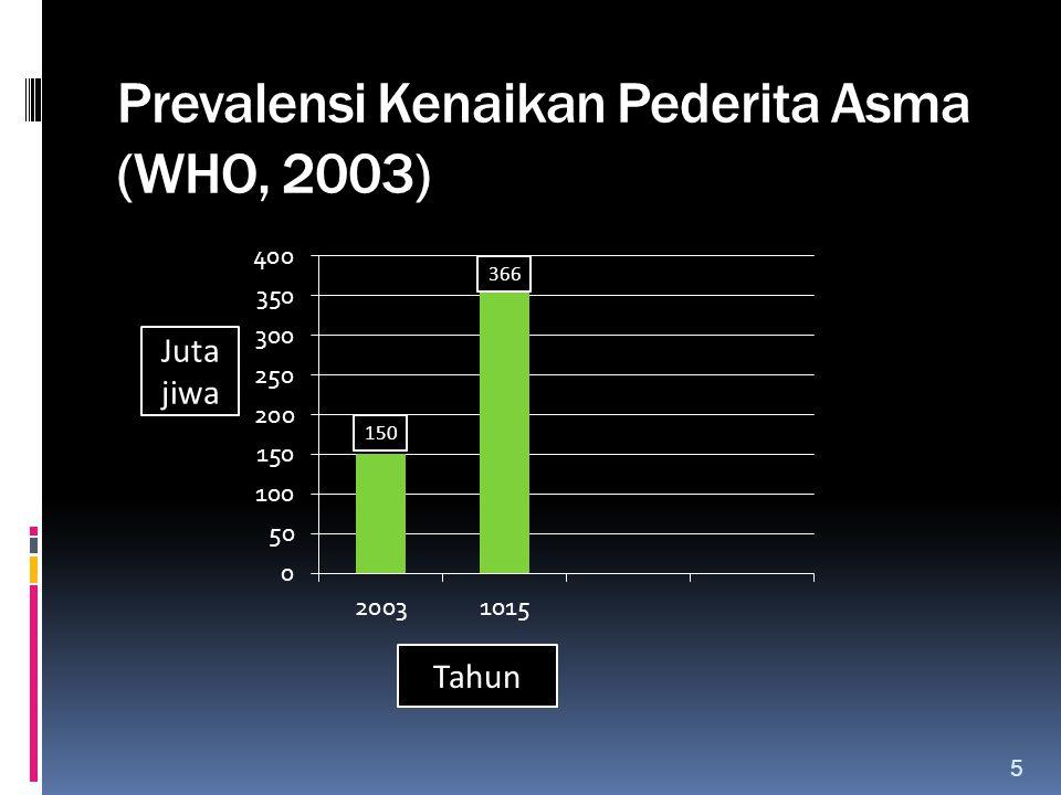 Prevalensi Kenaikan Pederita Asma (WHO, 2003) Juta jiwa Tahun 5