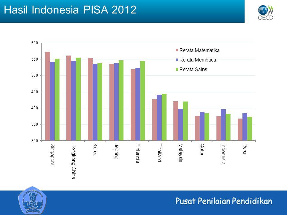 Hasil Indonesia PISA 2012