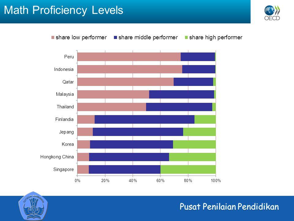 Math Proficiency Levels