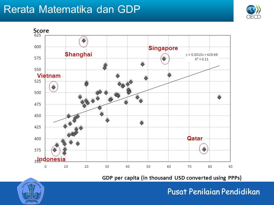 Rerata Matematika dan GDP Indonesia Vietnam Singapore Qatar
