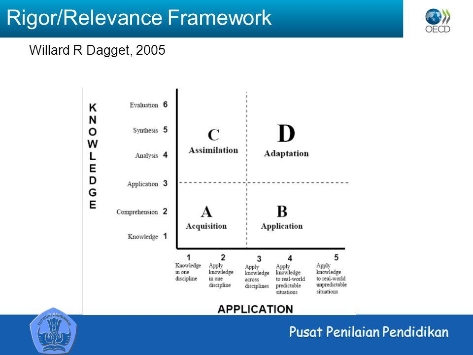 Rigor/Relevance Framework Willard R Dagget, 2005