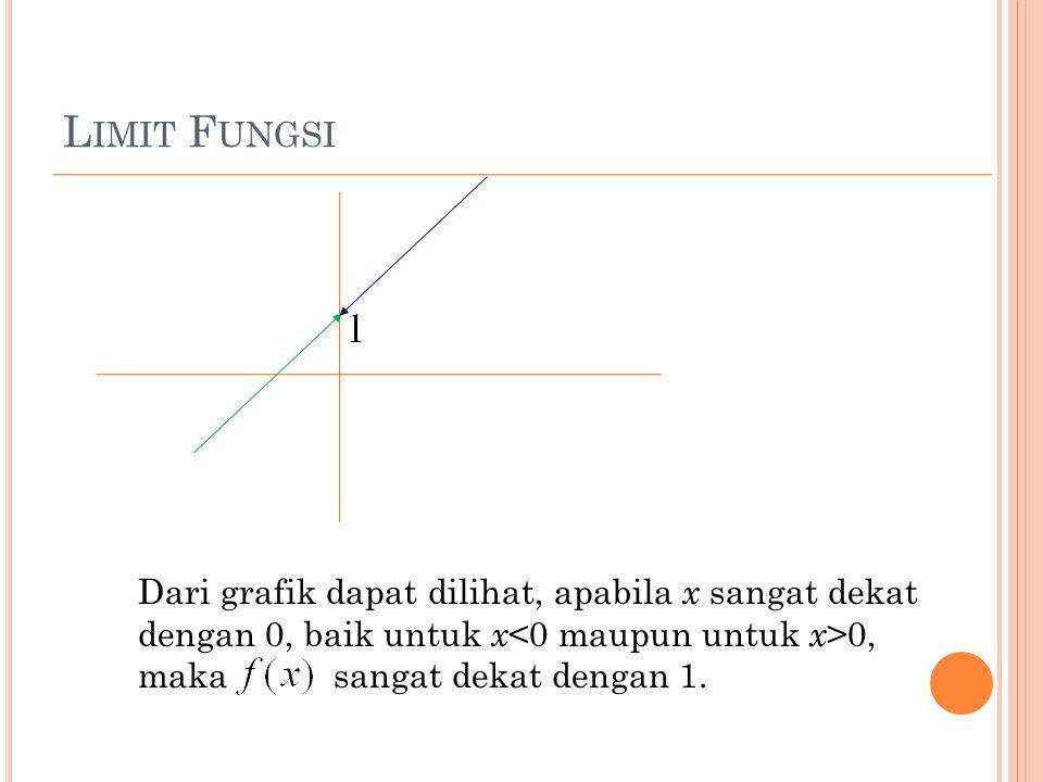 L IMIT F UNGSI Dari grafik dapat dilihat, apabila x sangat dekat dengan 0, baik untuk x 0, maka sangat dekat dengan 1.
