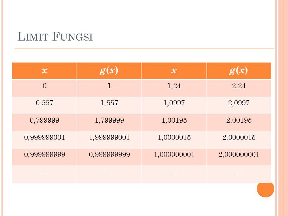 L IMIT F UNGSI xg(x)g(x) xg(x)g(x) 011,242,24 0,5571,5571,09972,0997 0,7999991,7999991,001952,00195 0,9999990011,9999990011,00000152,0000015 0,999999999 1,0000000012,000000001 …………