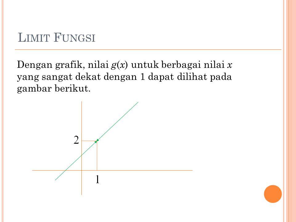 L IMIT F UNGSI Dengan grafik, nilai g ( x ) untuk berbagai nilai x yang sangat dekat dengan 1 dapat dilihat pada gambar berikut.