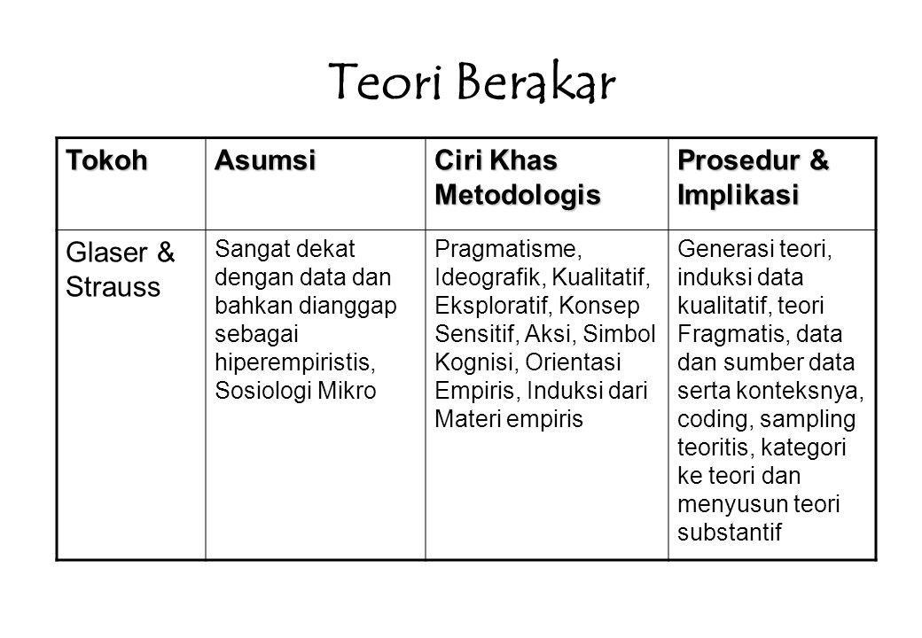 Etnometodologi TokohAsumsi Ciri Khas Metodologis Prosedur & Implikasi GarfingkelSangat dekat dengan data dan bahkan dianggap hiperempiristis, sosiologi mikro Indeksikal dan reflektif.