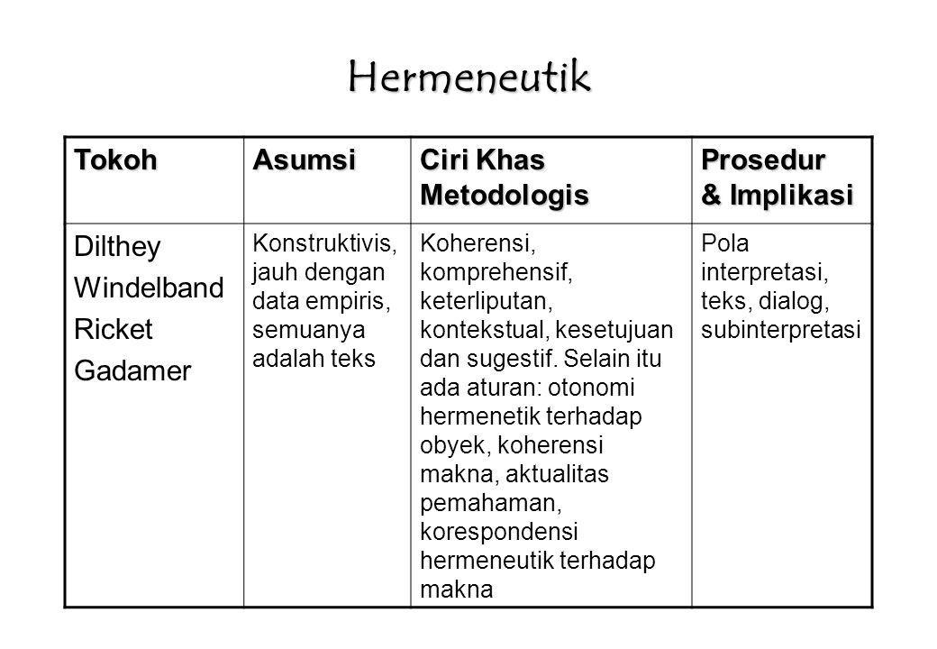 Hermeneutik Etnografi TokohAsumsi Ciri Khas Metodologis Prosedur & implikasi Clifford Geertz Konstruktivistis, kebermaknaan, aspek mendalam dari tindakan manusia, dekat dengan data atau empiris Thick Description Dari data empiris, melalui interpretasi ke generalisasi teori dalam lingkungan kasusnya