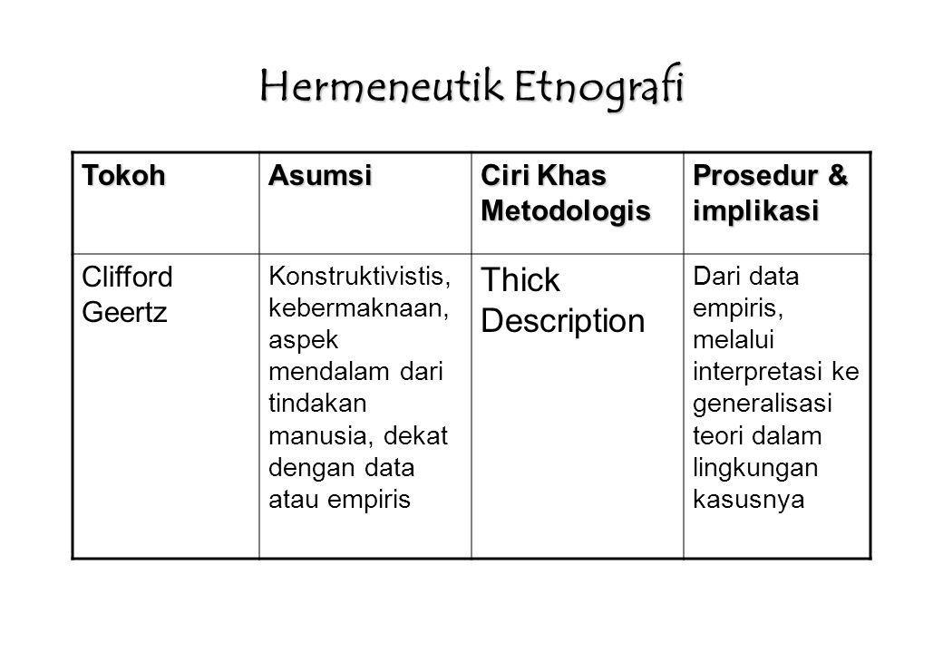 Hermeneutik Etnografi TokohAsumsi Ciri Khas Metodologis Prosedur & implikasi Clifford Geertz Konstruktivistis, kebermaknaan, aspek mendalam dari tinda