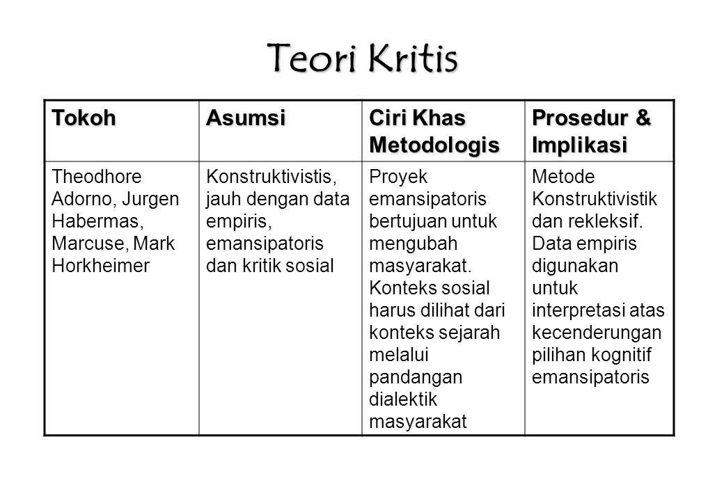 Teori Kritis TokohAsumsi Ciri Khas Metodologis Prosedur & Implikasi Theodhore Adorno, Jurgen Habermas, Marcuse, Mark Horkheimer Konstruktivistis, jauh