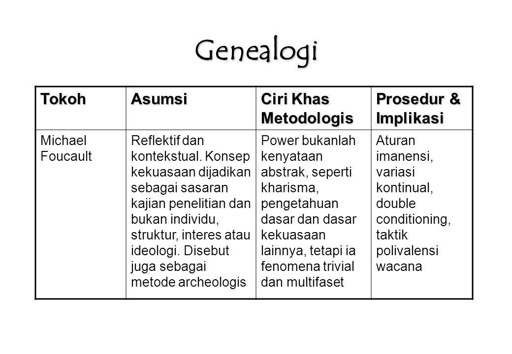 Genealogi TokohAsumsi Ciri Khas Metodologis Prosedur & Implikasi Michael Foucault Reflektif dan kontekstual. Konsep kekuasaan dijadikan sebagai sasara