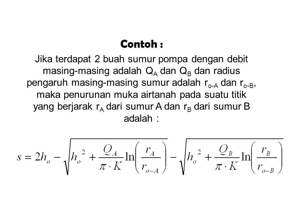 Secara skematis prinsip superposisi akibat pemompaan 2 sumur pada akuifer bebas digambarkan sbb : Q h0 hw h superposisi sw s Q