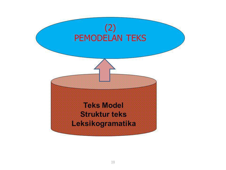 10 (2) PEMODELAN TEKS Teks Model Struktur teks Leksikogramatika