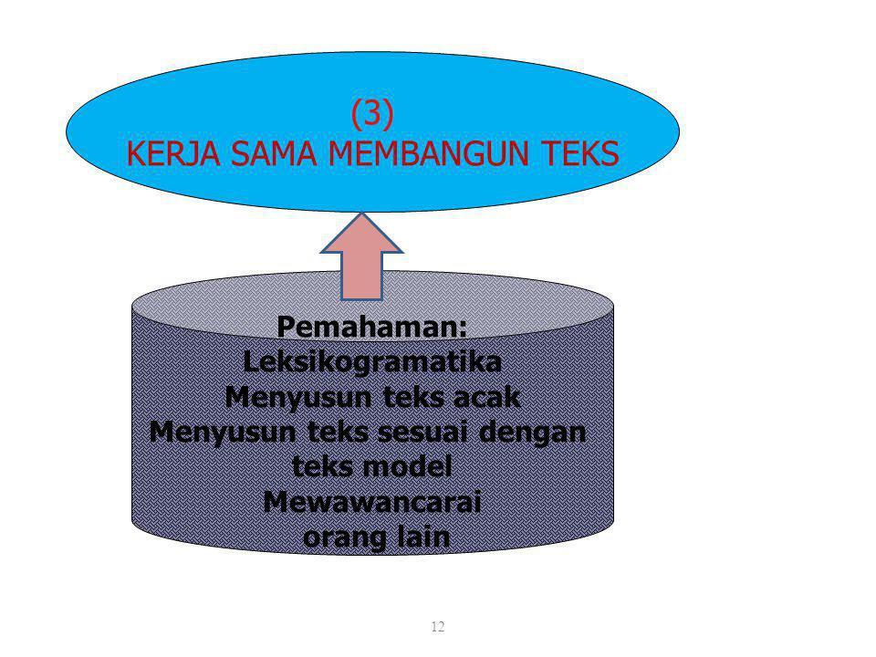 12 (3) KERJA SAMA MEMBANGUN TEKS Pemahaman: Leksikogramatika Menyusun teks acak Menyusun teks sesuai dengan teks model Mewawancarai orang lain