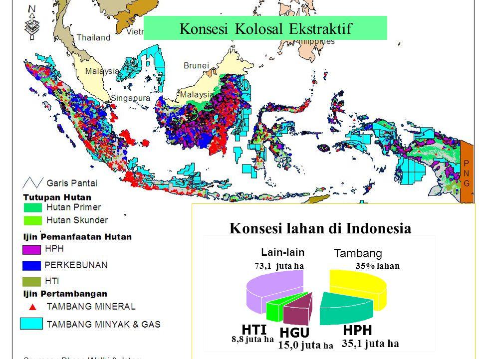 Konsesi lahan di Indonesia Tambang HPH HGU HTI Lain-lain 35% lahan 73,1 juta ha 15,0 juta ha 8,8 juta ha 35,1 juta ha Konsesi Kolosal Ekstraktif