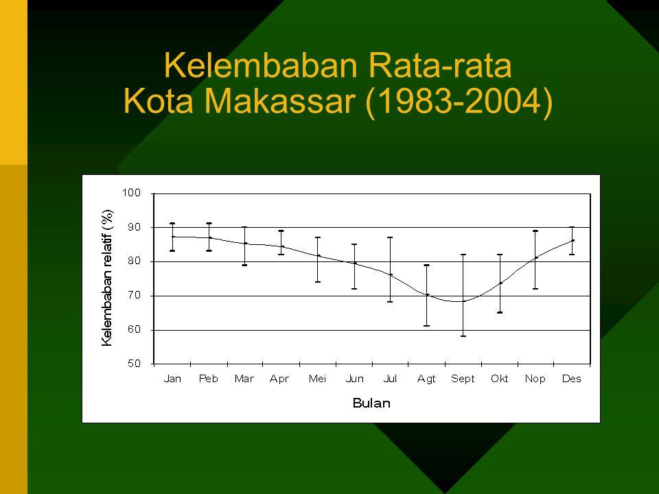 Kelembaban Rata-rata Kota Makassar (1983-2004)