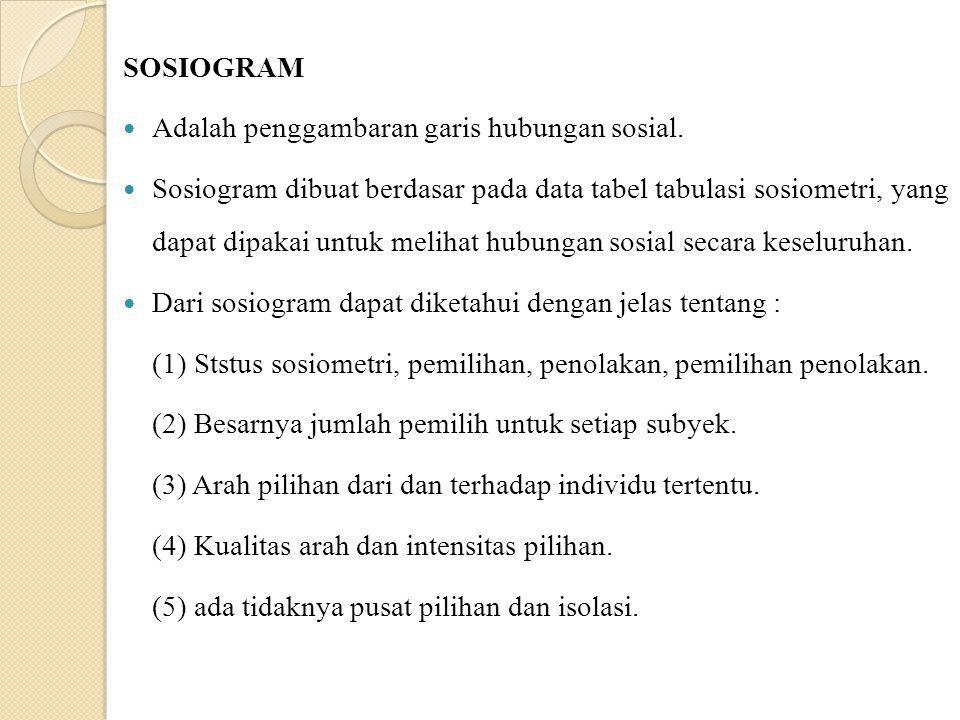 SOSIOGRAM Adalah penggambaran garis hubungan sosial. Sosiogram dibuat berdasar pada data tabel tabulasi sosiometri, yang dapat dipakai untuk melihat h