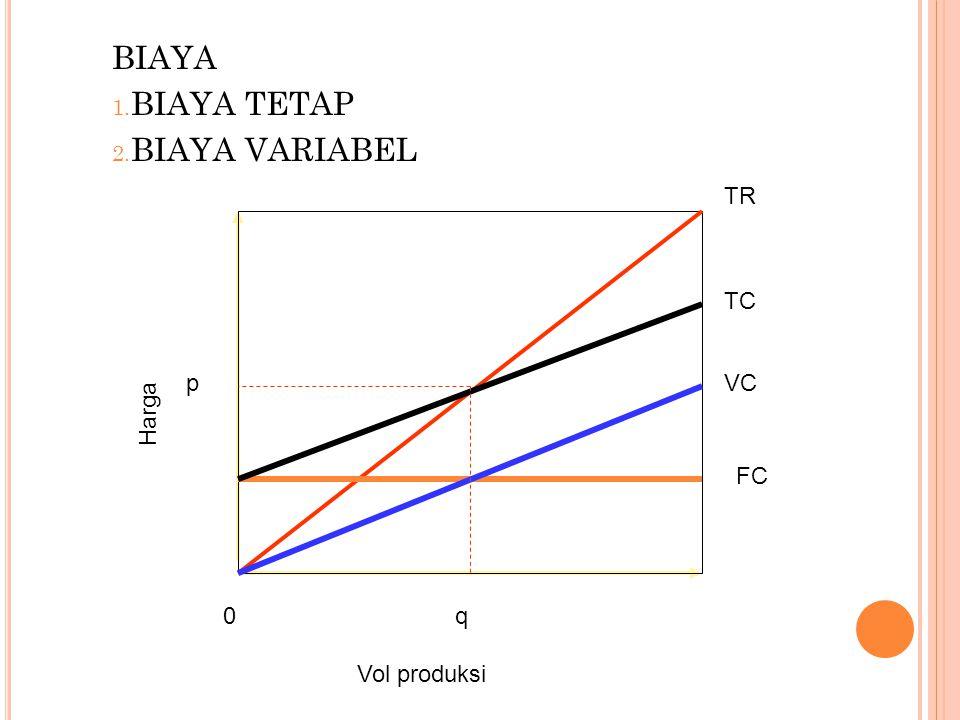 0q Vol produksi p HargaFC VC TC TR BIAYA 1. BIAYA TETAP 2. BIAYA VARIABEL