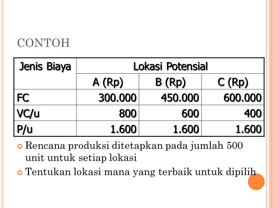 CONTOH Jenis Biaya Lokasi Potensial A (Rp) B (Rp) C (Rp) FC300.000450.000600.000 VC/u800600400 P/u1.6001.6001.600 Rencana produksi ditetapkan pada jum