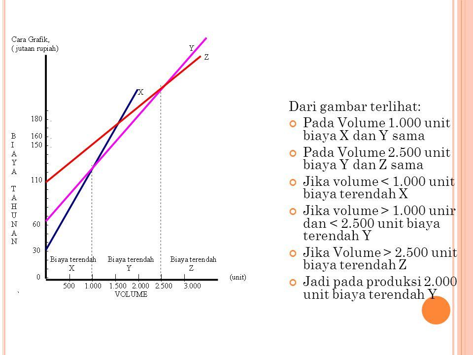 Dari gambar terlihat: Pada Volume 1.000 unit biaya X dan Y sama Pada Volume 2.500 unit biaya Y dan Z sama Jika volume < 1.000 unit biaya terendah X Ji