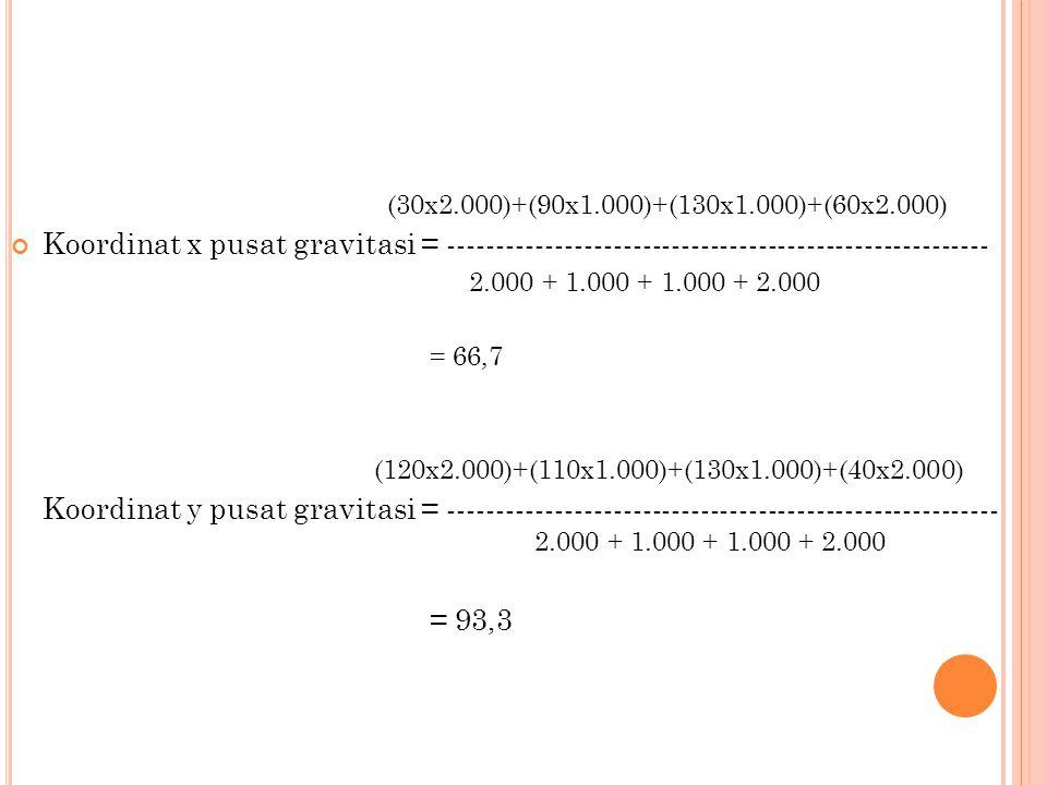 (30x2.000)+(90x1.000)+(130x1.000)+(60x2.000) Koordinat x pusat gravitasi = -------------------------------------------------------- 2.000 + 1.000 + 1.