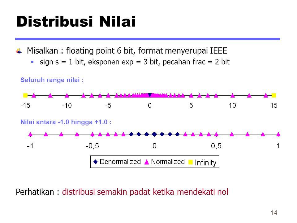 Distribusi Nilai Misalkan : floating point 6 bit, format menyerupai IEEE  sign s = 1 bit, eksponen exp = 3 bit, pecahan frac = 2 bit Perhatikan : distribusi semakin padat ketika mendekati nol Seluruh range nilai : Nilai antara -1.0 hingga +1.0 : 14