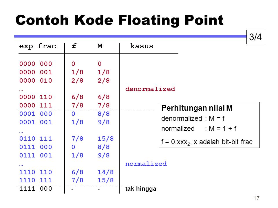 Contoh Kode Floating Point exp fracfMkasus 0000 00000 0000 0011/81/8 0000 0102/82/8 …denormalized 0000 1106/86/8 0000 1117/87/8 0001 00008/8 0001 0011