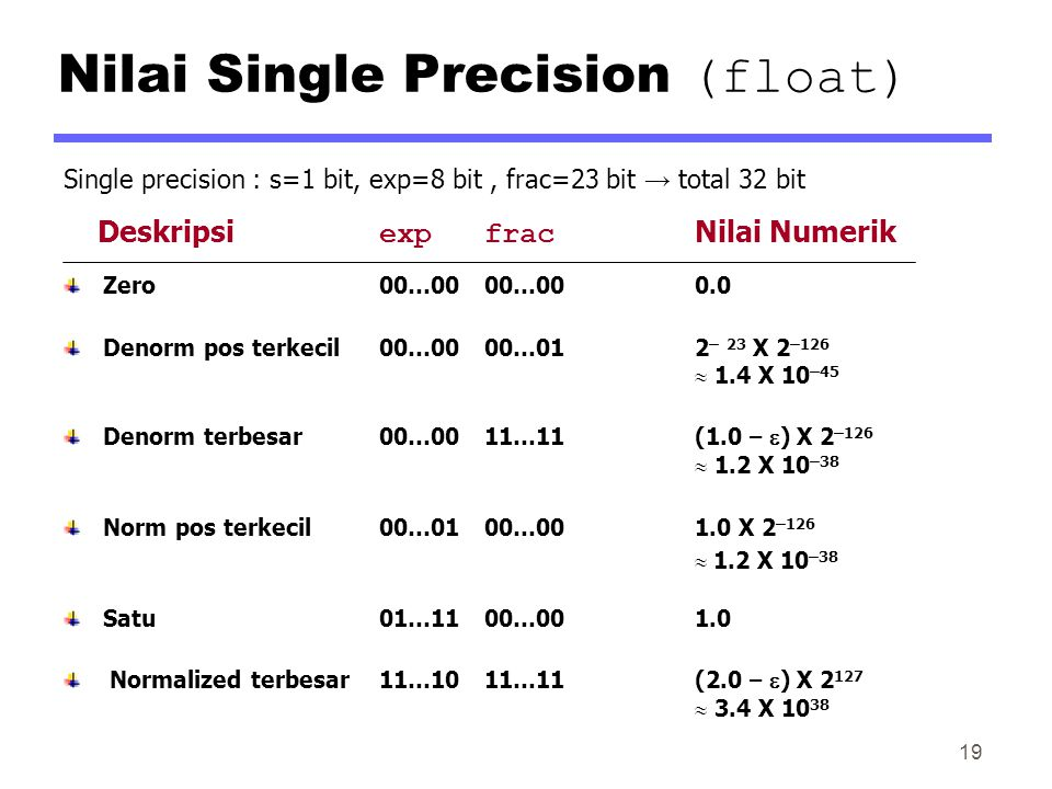Nilai Single Precision (float) Single precision : s=1 bit, exp=8 bit, frac=23 bit → total 32 bit Deskripsi expfrac Nilai Numerik Zero00…0000…000.0 Den