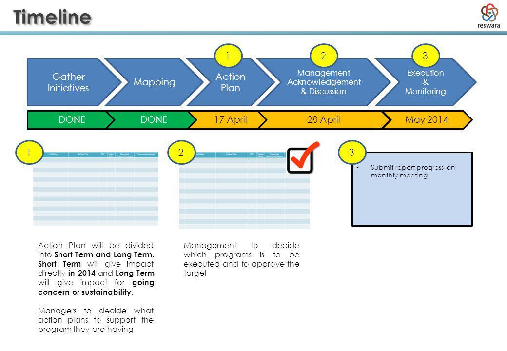 Mapping RWA 20 Short Term Initiatives 7 Long Term Initiatives 9 Short Term Initiatives None Long Term Initiatives BrainstormProposed TIA 13 Short Term Initiatives 9 Long Term Initiatives .