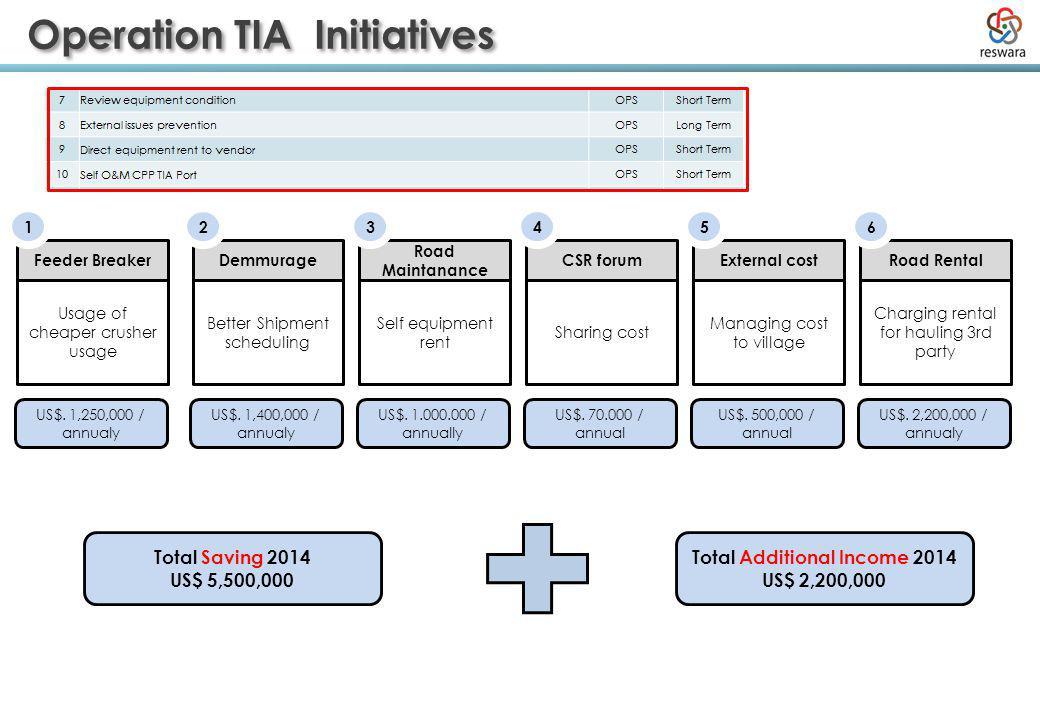 GA RWA HO Initiatives Downgrade car facility (RWA only) Car rental Rp.