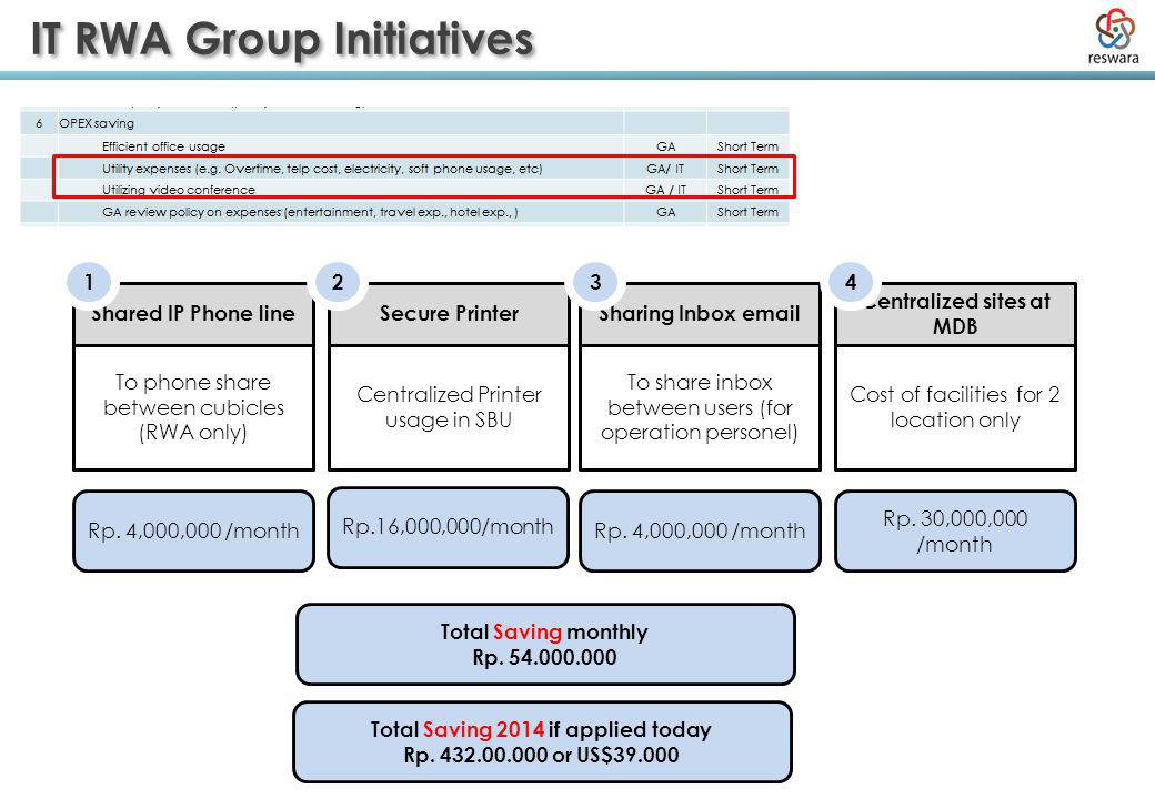 IT RWA Group Initiatives To phone share between cubicles (RWA only) Shared IP Phone line Rp. 4,000,000 /month 1 Total Saving monthly Rp. 54.000.000 To