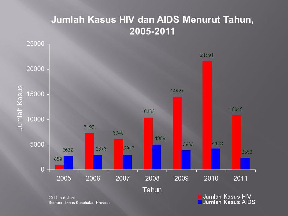 Jumlah Kasus HIV dan AIDS Menurut Tahun, 2005-2011 2011: s.d. Juni Sumber: Dinas Kesehatan Provinsi