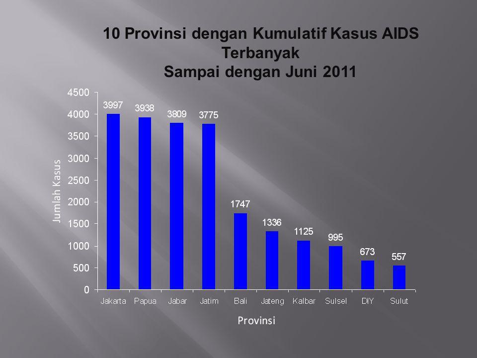 10 Provinsi dengan Kumulatif Kasus AIDS Terbanyak Sampai dengan Juni 2011