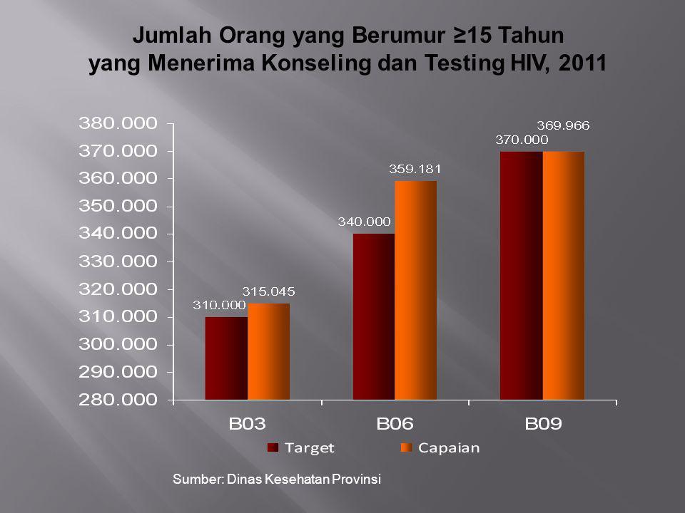 Jumlah Orang yang Berumur ≥15 Tahun yang Menerima Konseling dan Testing HIV, 2011 Sumber: Dinas Kesehatan Provinsi