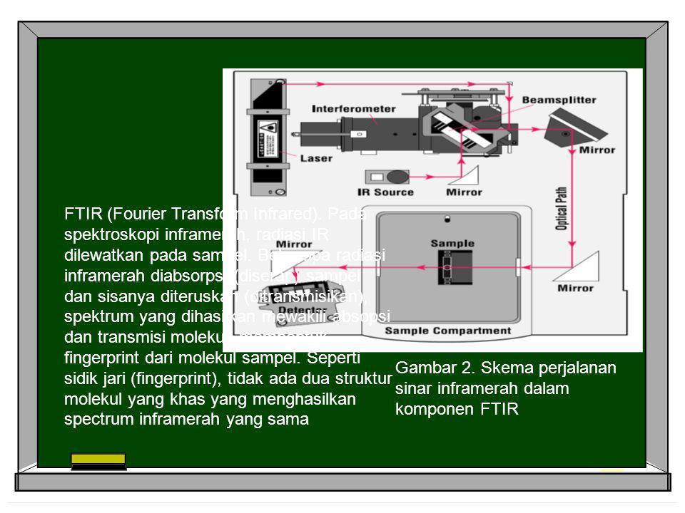 FTIR (Fourier Transform Infrared). Pada spektroskopi inframerah, radiasi IR dilewatkan pada sampel. Beberapa radiasi inframerah diabsorpsi (diserap) s