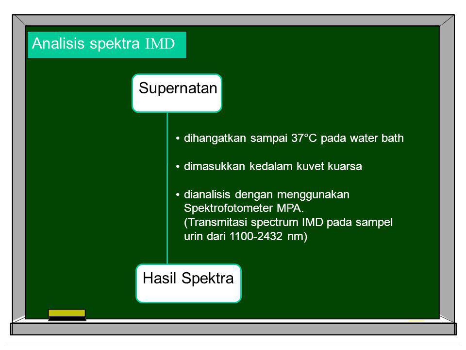 Analisis spektra IMD Supernatan dihangatkan sampai 37°C pada water bath dimasukkan kedalam kuvet kuarsa dianalisis dengan menggunakan Spektrofotometer