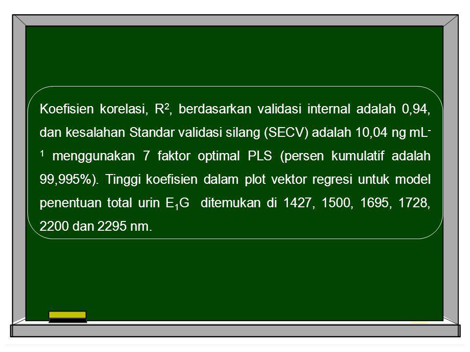 Koefisien korelasi, R 2, berdasarkan validasi internal adalah 0,94, dan kesalahan Standar validasi silang (SECV) adalah 10,04 ng mL - 1 menggunakan 7