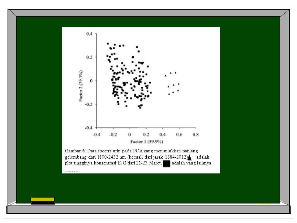 Gambar 6. Data spectra urin pada PCA yang menunjukkan panjang gelombang dari 1100-2432 nm (kecuali dari jarak 1884-2012) adalah plot tingginya konsent