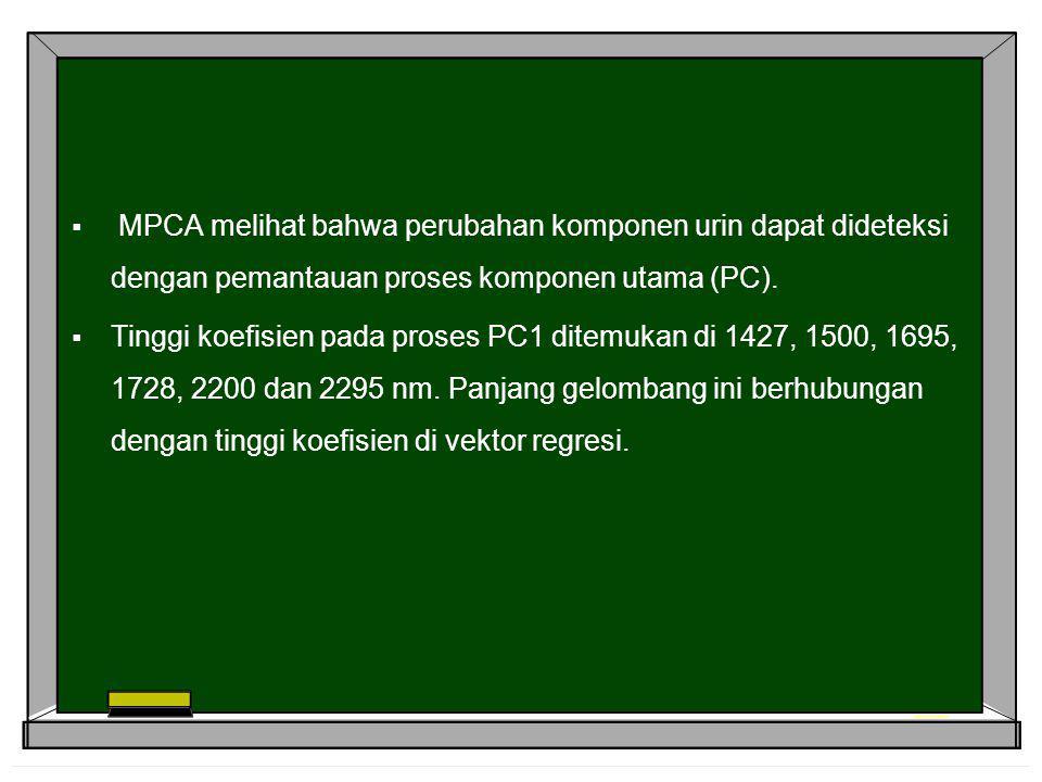  MPCA melihat bahwa perubahan komponen urin dapat dideteksi dengan pemantauan proses komponen utama (PC).  Tinggi koefisien pada proses PC1 ditemuka