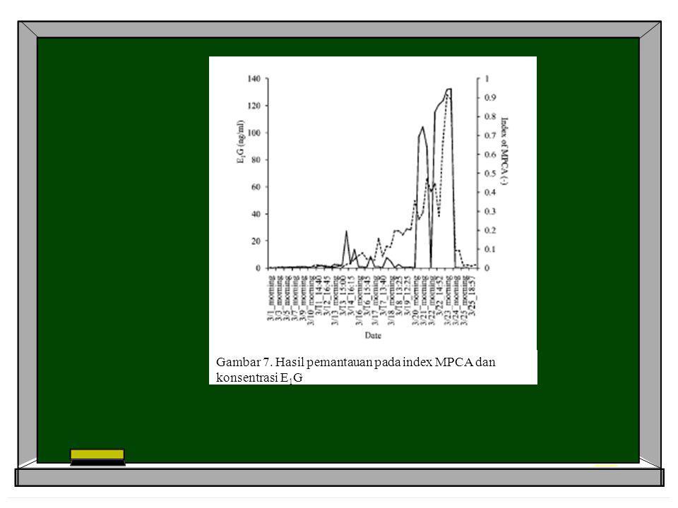 Gambar 7. Hasil pemantauan pada index MPCA dan konsentrasi E 1 G