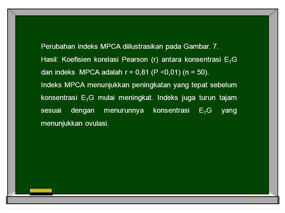 Perubahan indeks MPCA diilustrasikan pada Gambar. 7. Hasil: Koefisien korelasi Pearson (r) antara konsentrasi E 1 G dan indeks MPCA adalah r = 0,81 (P