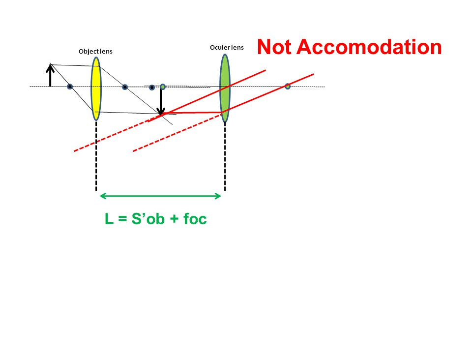 Object lens Oculer lens Accomodation Max Sob S'ob S'oc Soc L = S'ob + Soc
