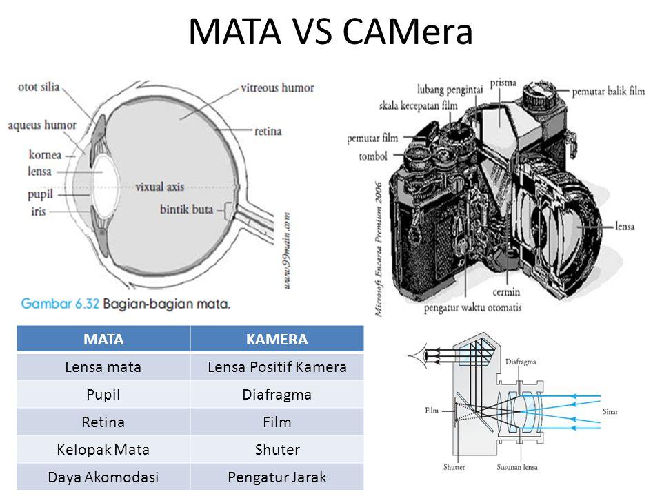 MATA VS CAMera MATAKAMERA Lensa mataLensa Positif Kamera PupilDiafragma RetinaFilm Kelopak MataShuter Daya AkomodasiPengatur Jarak