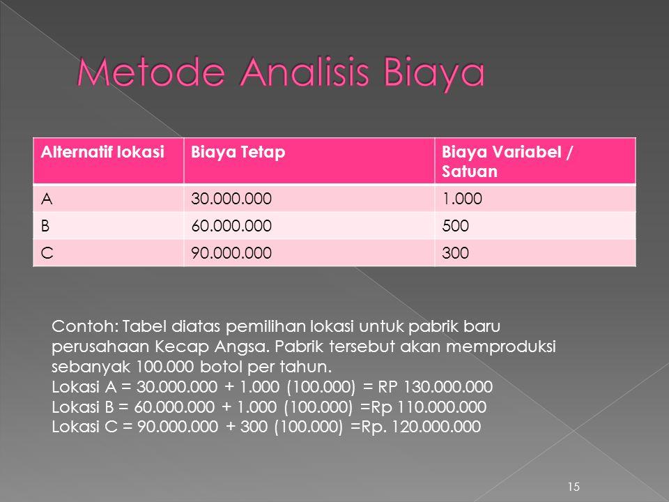Alternatif lokasiBiaya TetapBiaya Variabel / Satuan A30.000.0001.000 B60.000.000500 C90.000.000300 15 Contoh: Tabel diatas pemilihan lokasi untuk pabr