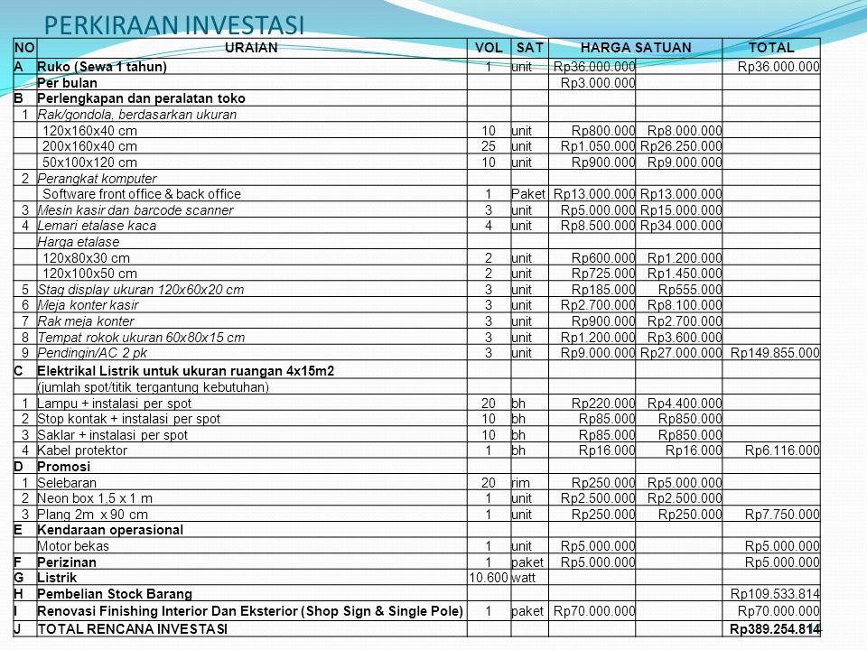PERKIRAAN INVESTASI 14 NOURAIANVOLSATHARGA SATUANTOTAL ARuko (Sewa 1 tahun)1unitRp36.000.000 Per bulan Rp3.000.000 BPerlengkapan dan peralatan toko 1R