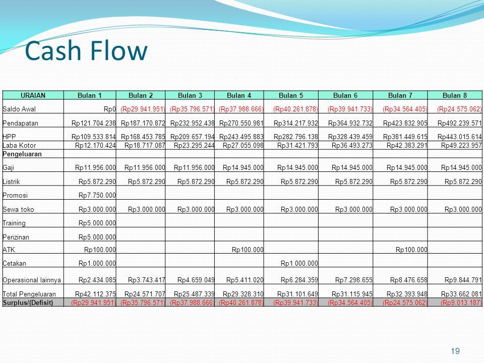 Cash Flow 19 URAIANBulan 1Bulan 2Bulan 3Bulan 4Bulan 5Bulan 6Bulan 7Bulan 8 Saldo AwalRp0(Rp29.941.951)(Rp35.796.571)(Rp37.988.666)(Rp40.261.878)(Rp39.941.733)(Rp34.564.405)(Rp24.575.062) PendapatanRp121.704.238Rp187.170.872Rp232.952.438Rp270.550.981Rp314.217.932Rp364.932.732Rp423.832.905Rp492.239.571 HPPRp109.533.814Rp168.453.785Rp209.657.194Rp243.495.883Rp282.796.138Rp328.439.459Rp381.449.615Rp443.015.614 Laba KotorRp12.170.424Rp18.717.087Rp23.295.244Rp27.055.098Rp31.421.793Rp36.493.273Rp42.383.291Rp49.223.957 Pengeluaran GajiRp11.956.000 Rp14.945.000 ListrikRp5.872.290 PromosiRp7.750.000 Sewa tokoRp3.000.000 TrainingRp5.000.000 PerizinanRp5.000.000 ATKRp100.000 CetakanRp1.000.000 Operasional lainnyaRp2.434.085Rp3.743.417Rp4.659.049Rp5.411.020Rp6.284.359Rp7.298.655Rp8.476.658Rp9.844.791 Total PengeluaranRp42.112.375Rp24.571.707Rp25.487.339Rp29.328.310Rp31.101.649Rp31.115.945Rp32.393.948Rp33.662.081 Surplus/(Defisit)(Rp29.941.951)(Rp35.796.571)(Rp37.988.666)(Rp40.261.878)(Rp39.941.733)(Rp34.564.405)(Rp24.575.062)(Rp9.013.187)
