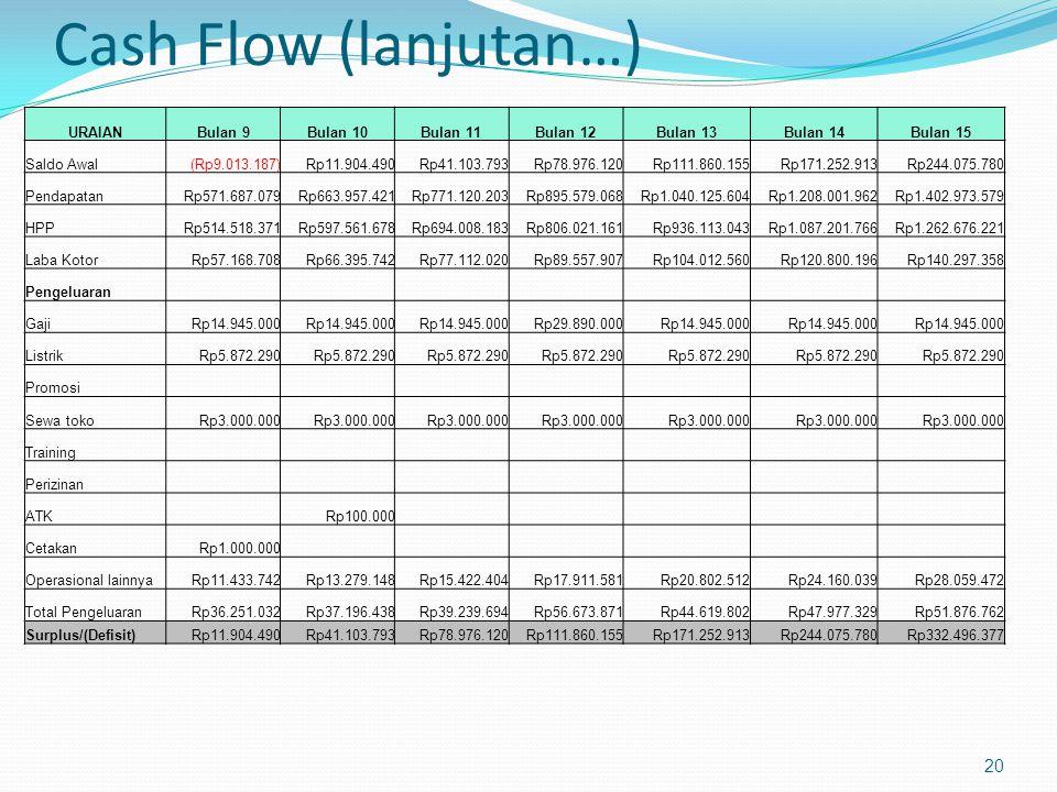 Cash Flow (lanjutan…) 20 URAIANBulan 9Bulan 10Bulan 11Bulan 12Bulan 13Bulan 14Bulan 15 Saldo Awal(Rp9.013.187)Rp11.904.490Rp41.103.793Rp78.976.120Rp11
