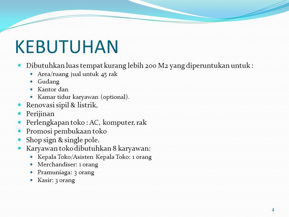 Struktur Organisasi 5 Dewan Pengawas Kepala Toko MerchandiserPramuniagaKasir Majelis Ekonomi Adm & Keu PDM